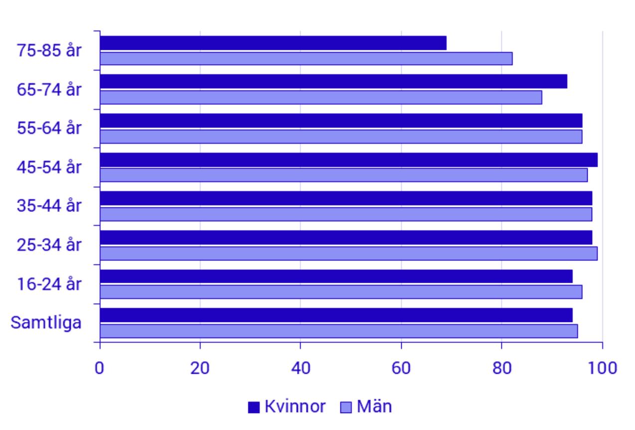 Andel internetanvändare i sverige